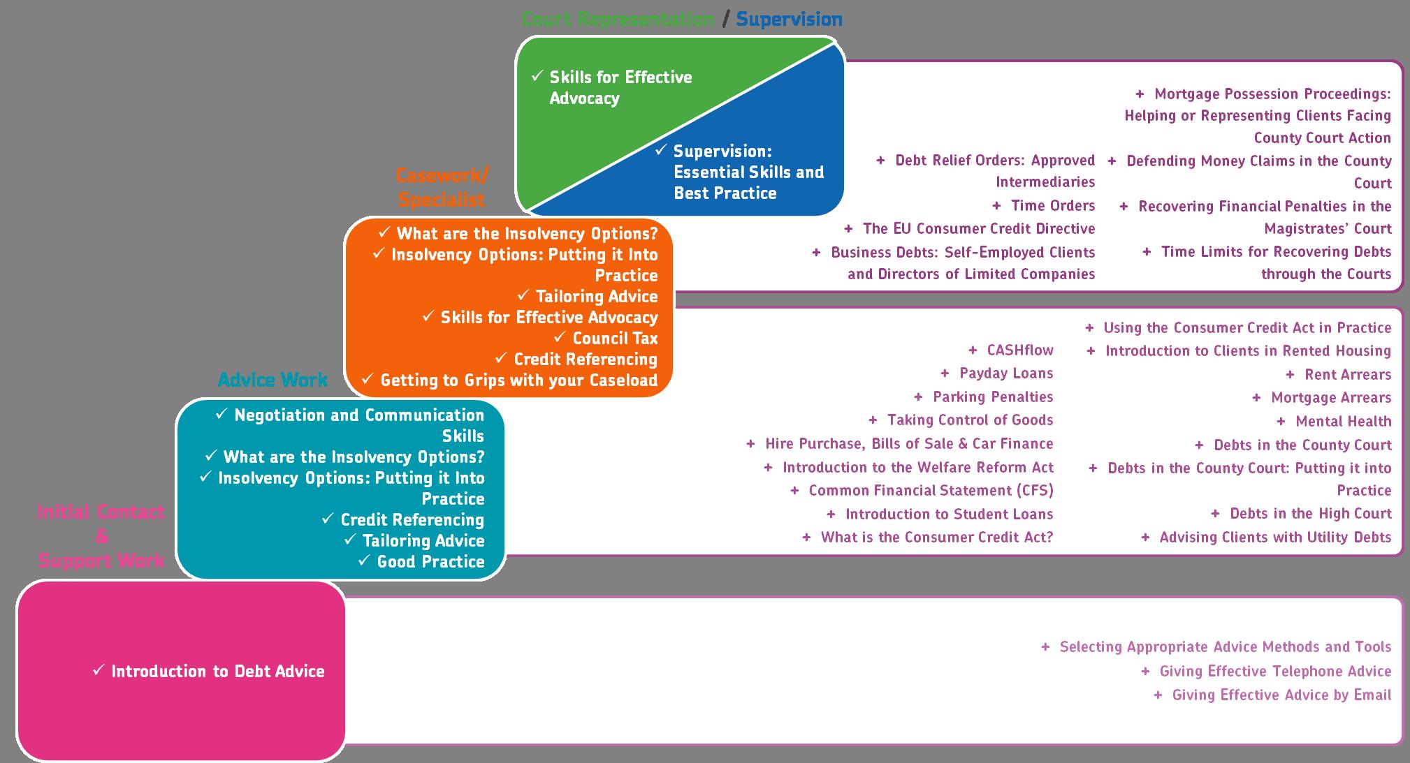Money Advice Service Quality Framework For Individuals Wiseradviser